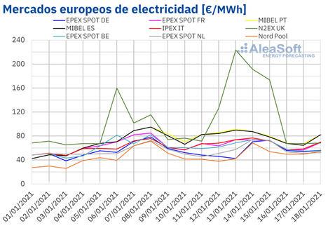 AleaSoft: Los precios de los mercados comienzan a bajar por la subida de la eólica y las temperaturas
