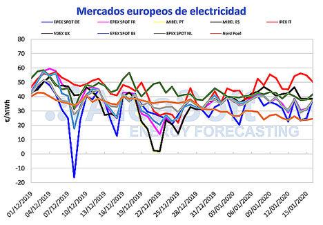AleaSoft: Los precios de los mercados eléctricos europeos han disminuido por una mayor producción eólica