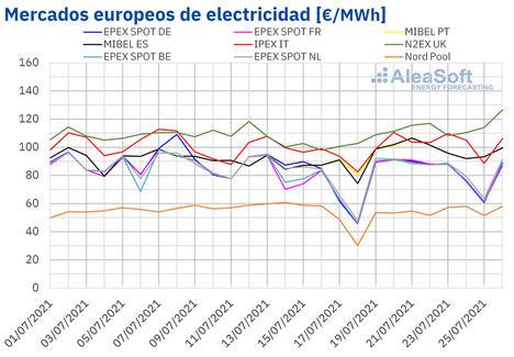AleaSoft: Los precios de los mercados europeos retomaron la senda alcista en la penúltima semana de julio