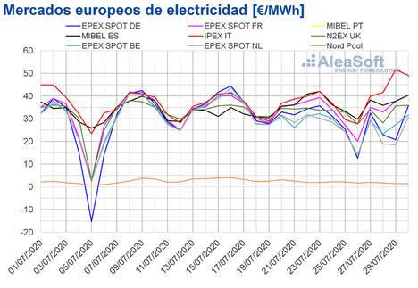 AleaSoft: Los precios de los mercados europeos continúan a la baja ayudados por la producción renovable