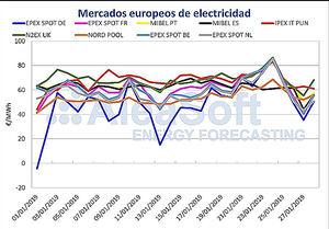 AleaSoft: Los precios de los mercados europeos seguirán siendo altos en la primera quincena de febrero