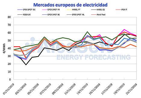 AleaSoft: Los precios de los mercados suben por las temperaturas y las paradas nucleares en Francia