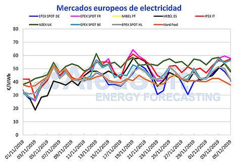 AleaSoft: Los precios de los mercados vuelven a subir al bajar las temperaturas y la producción eólica