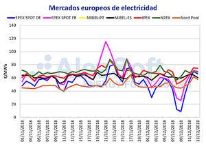 AleaSoft: Los precios negativos volvieron al mercado eléctrico alemán durante el fin de semana