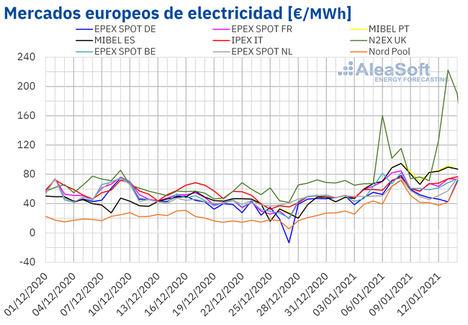 AleaSoft: Los precios récord del gas siguen favoreciendo los altos precios en los mercados europeos