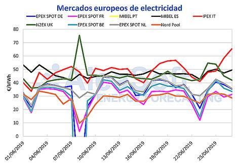 AleaSoft: MIBEL no resiste las altas temperaturas, la mayoría de Europa se salva por las renovables