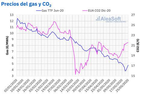 AleaSoft: Mensaje optimista de los expertos sobre la financiación de proyectos renovables en esta crisis