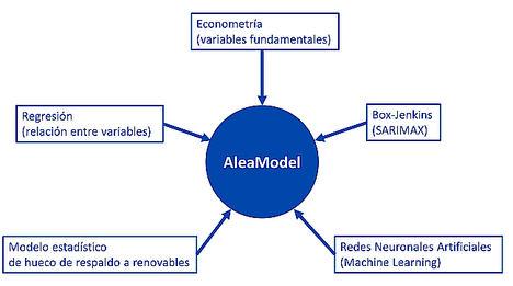 AleaSoft: Modelos Alea: veinte años de Inteligencia Artificial en previsiones para el sector de la energía