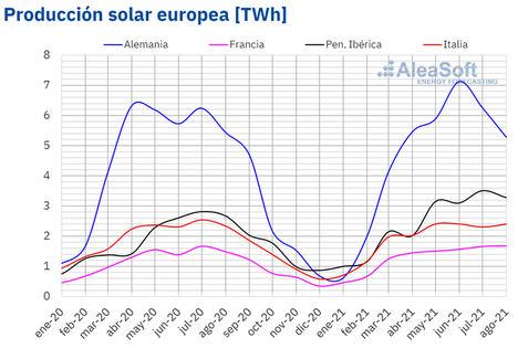 AleaSoft: Más allá de los récords de precios, agosto fue un buen mes para la fotovoltaica