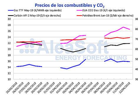 AleaSoft: Más subidas de precios de mercados eléctricos por la subida del CO2