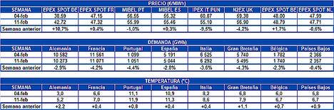 AleaSoft: Máximo anual del precio del petróleo Brent