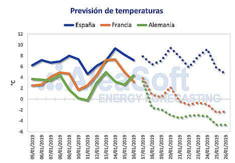 AleaSoft: Nueva ola de frío en Centro Europa con subidas de precio y demanda de electricidad