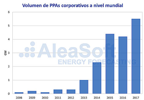 AleaSoft: PPA, una oportunidad para los agentes en la gestión de riesgos en el mercado eléctrico europeo