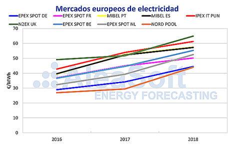 AleaSoft: Precios de electricidad altos en 2019 por los precios de los combustibles y del CO2