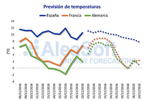 AleaSoft: Precios de la electricidad a la baja la semana de Navidad por la caída de la demanda