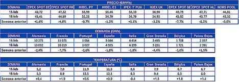 AleaSoft: Precios de mercados europeos a la baja por una menor demanda de electricidad