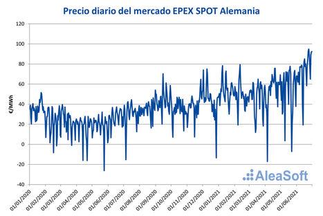 AleaSoft: Precios desde negativos hasta cercanos a 100 €/MWh en la primera mitad de 2021 del mercado alemán