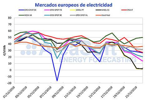 AleaSoft: Precios mínimos récord en el mercado MIBEL por la alta producción eólica y una menor demanda