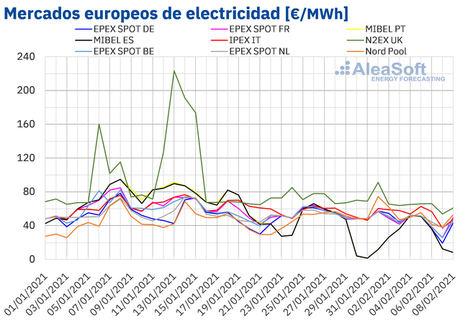 AleaSoft: Precios negativos en mercados europeos y récords de CO2 y Brent en la primera semana de febrero