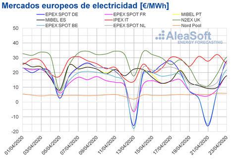 AleaSoft: Precios por debajo de los 20 €/MWh en los mercados europeos por las renovables y el coronavirus
