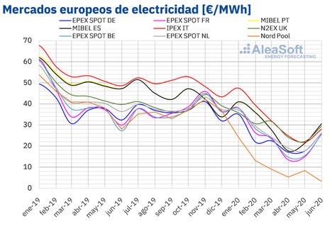 AleaSoft: Primera mitad 2020: caída histórica de demanda y precios de mercados europeos por la coronacrisis