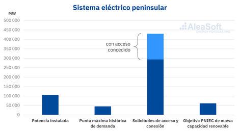 AleaSoft: Primeras medidas del nuevo Real Decreto-ley: subastas renovables y permisos de conexión