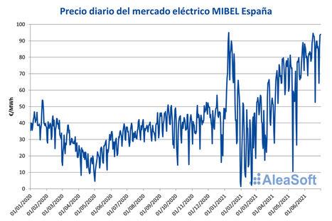 AleaSoft: Primer semestre de 2021: período de precios altos en el mercado MIBEL de España