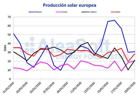 AleaSoft: Récord de producción solar para un día de enero en Alemania