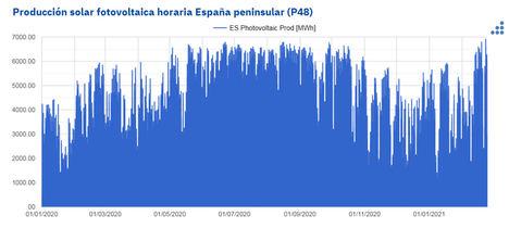 AleaSoft: Récord histórico de producción solar fotovoltaica programada en España