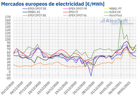 AleaSoft: Récords de demanda y precios máximos en los mercados eléctricos europeos en el inicio de 2021