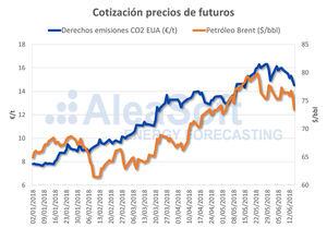 AleaSoft: Retroceso de los precios de derechos de emisiones de CO2