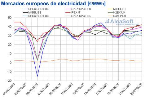 AleaSoft: Se frena la subida de los precios de los mercados europeos al recuperarse la producción renovable