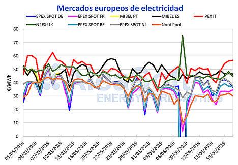 AleaSoft: Semana de estabilidad en el mercado eléctrico MIBEL