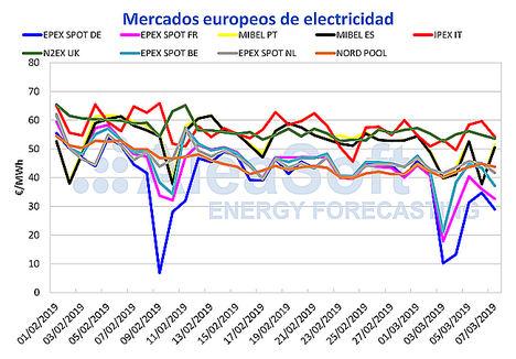 AleaSoft: Semana de récords de precios bajos en el mercado eléctrico MIBEL