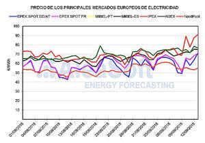 AleaSoft: Se mantienen los precios récord en los mercados de electricidad de Europa