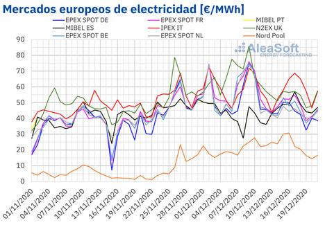 AleaSoft: Se tranquiliza el panorama en los mercados de energía de cara a las últimas semanas del año