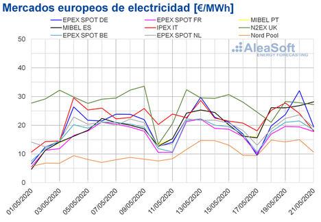 AleaSoft: Suben los precios de los mercados por caída de la eólica, pero siguen por debajo de 30 €/MWh