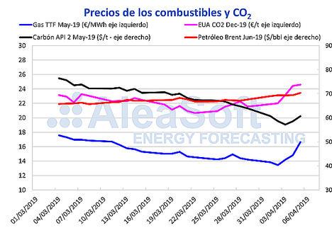 AleaSoft: Subida de precios de mercados eléctricos por subida del CO2 y combustibles