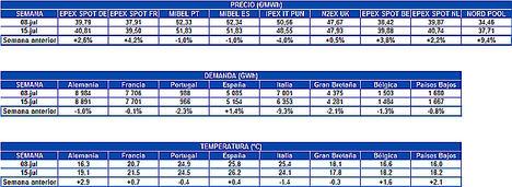 AleaSoft: Subida en los mercados eléctricos europeos a pesar del aumento de la fotovoltaica y la eólica