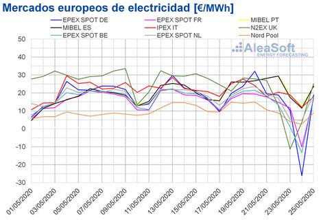 AleaSoft: Volvieron los precios negativos a gran parte de los mercados por alta de producción renovable