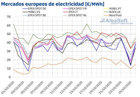 Precios de mercados europeos de electricidad.