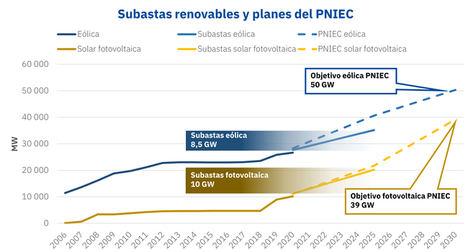 Subastas de renovables, eólica y fotovoltaica en el PNIEC.