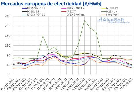 AleaSoft: Los mercados eléctricos en Europa dicen adiós al episodio de precios altos de principios de año