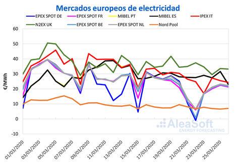 AleaSoft: las medidas de confinamiento continúan influyendo en los bajos precios de los mercados europeos