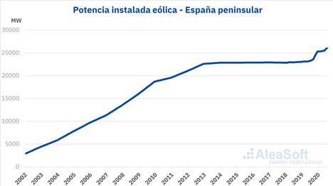 AleaSoft: La energía eólica en España se dirige con pasos firmes hacia los objetivos del PNIEC a 2030