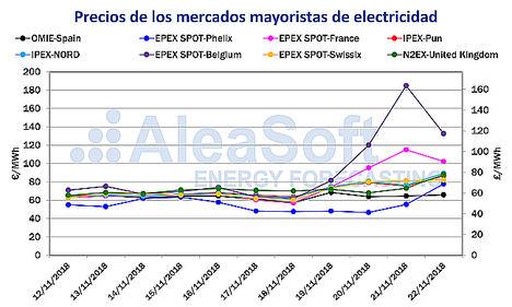 Aleasoft: La ola de frío deja precios récord en los mercados eléctricos de Europa