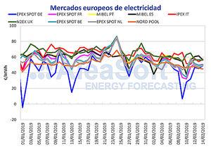 AleaSoft: El precio del mercado eléctrico MIBEL baja esta semana pero es el más alto de Europa
