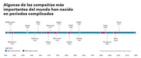 Algunas de las compañías más importantes del mundo han nacido en periodos complicados