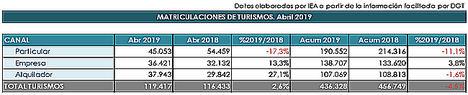 Alquiladoras y empresas levantan el dato de ventas de turismos en el mes de abril