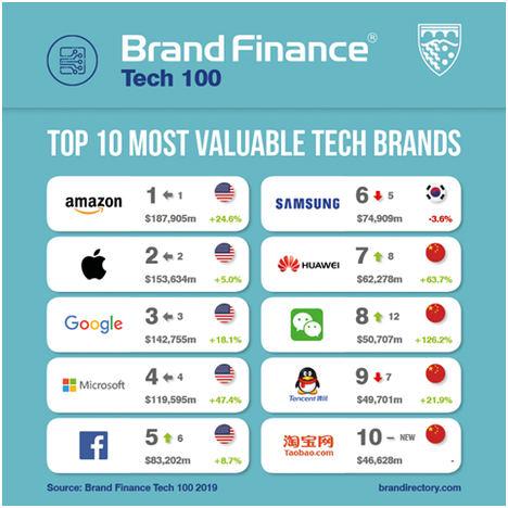 La española Amadeus entre las 100 marcas tecnológicas más valiosas del mundo del ranking de Brand Finance